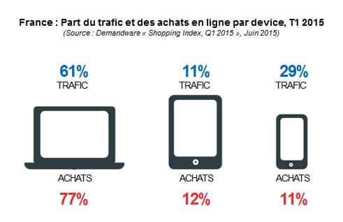 pc vs mobils